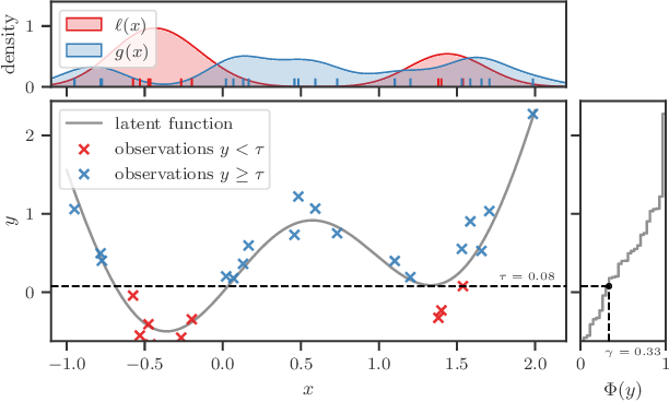 Figure 1 for BORE: Bayesian Optimization by Density-Ratio Estimation