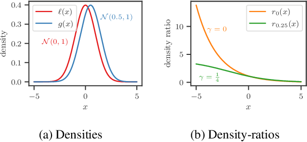 Figure 3 for BORE: Bayesian Optimization by Density-Ratio Estimation