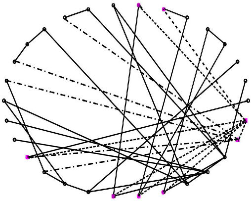 Impact Of Topology On The Propagation Of Cascading Failure In Power