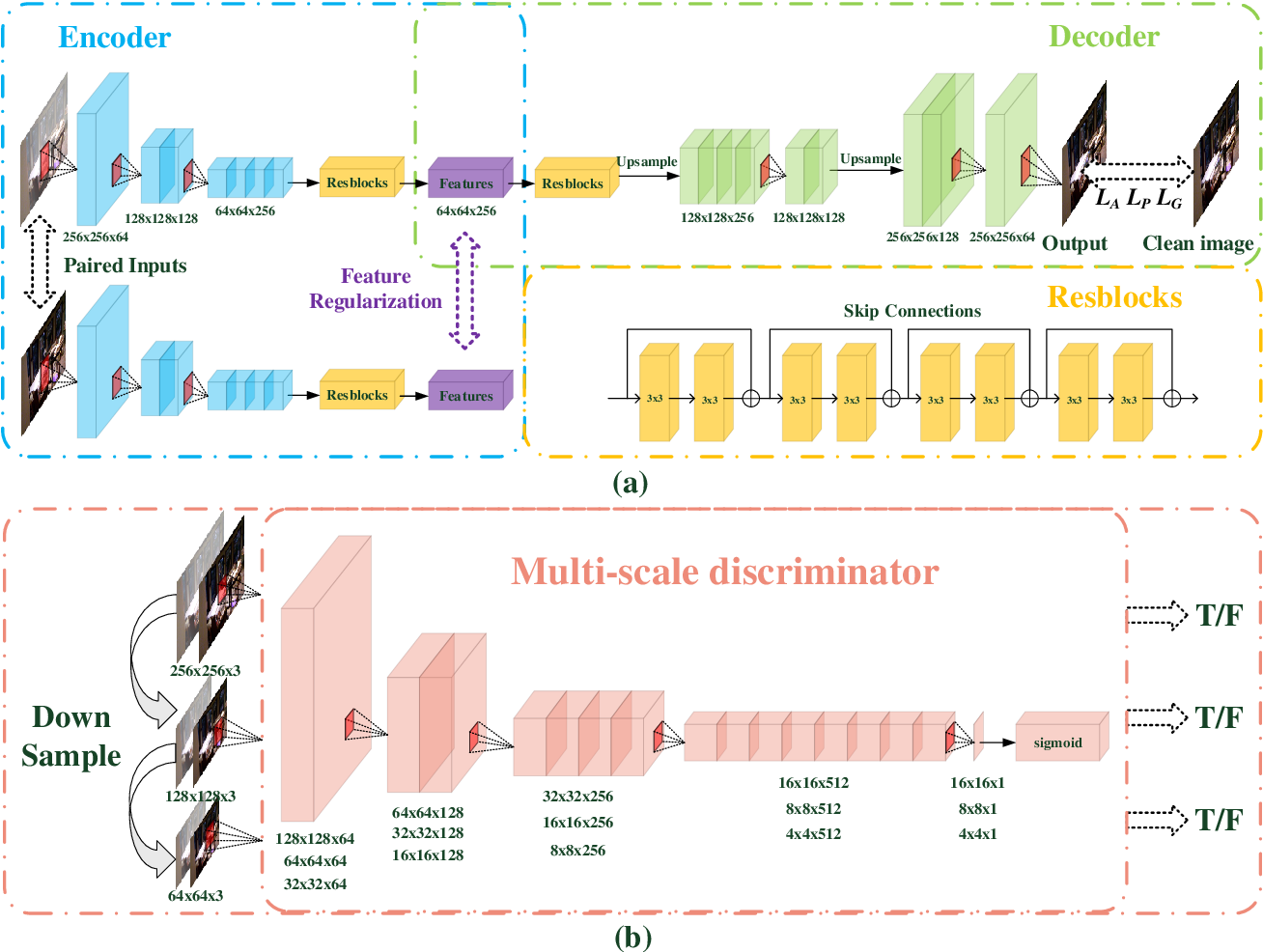 Figure 2 for A feature-supervised generative adversarial network for environmental monitoring during hazy days