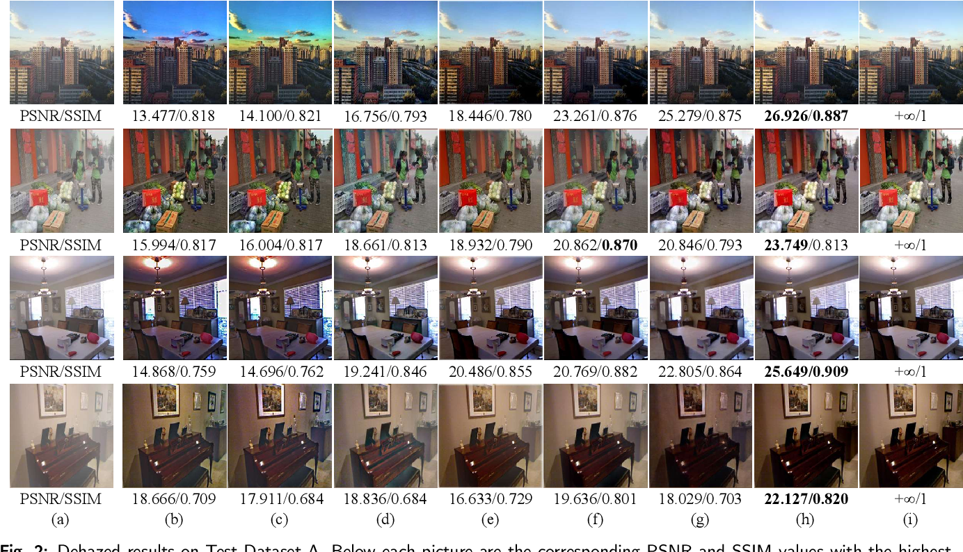 Figure 4 for A feature-supervised generative adversarial network for environmental monitoring during hazy days