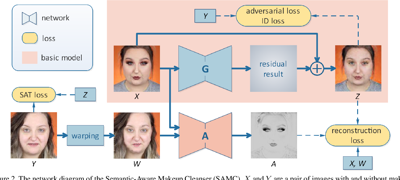 Figure 3 for Cosmetic-Aware Makeup Cleanser
