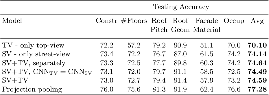 Figure 2 for Holistic Multi-View Building Analysis in the Wild with Projection Pooling