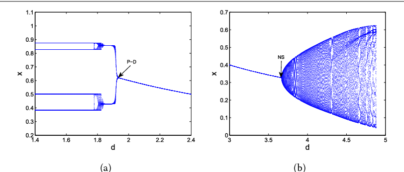 Figure 1 Bifurcation diagrams for system (3). (a) Bifurcation diagram of system (3) in (d, x) plane for a = 3.5, c = 0.2, d ∈ (1.4, 2.4), and the initial value (0.6, 0.3). (b) Bifurcation diagram of system (3) in (d, x) plane for a = 2.5, c = 0.2, d ∈ (3, 5), and the initial value (0.3, 0.6).