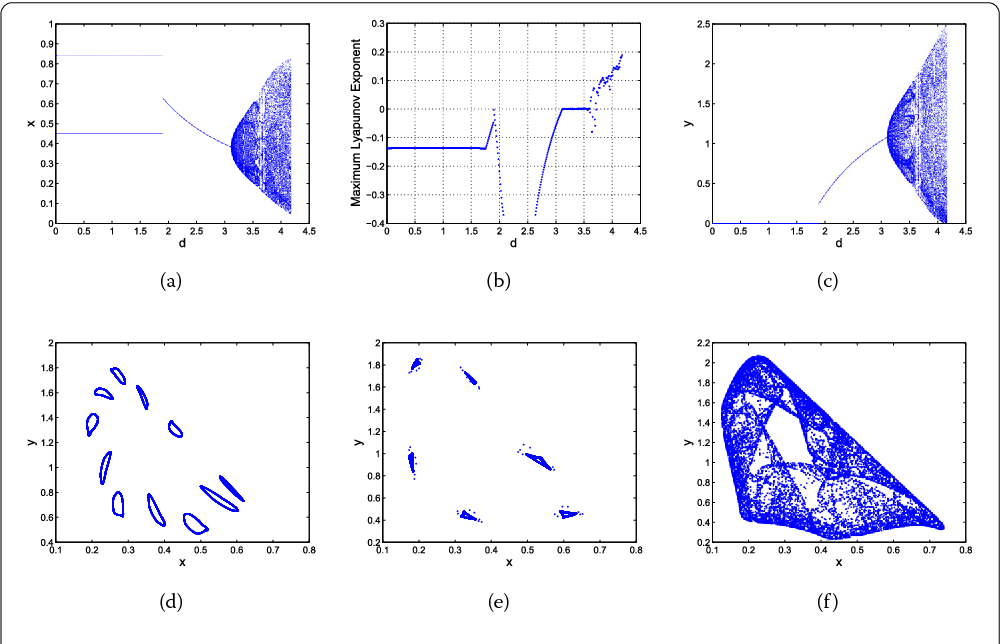 Figure 2 Bifurcation diagrams, maximum Lyapunov exponent, and phase portraits for system (3). (a) Bifurcation diagram of system (3) in (d, x) plane for a = 3.4 and c = 0.2. (b)Maximum Lyapunov exponents corresponding to (a). (c) Bifurcation diagram in (d, y) plane for a = 3.4 and c = 0.2. (d)-(f) Phase portraits for d = 3.58, 3.72, 3.8.