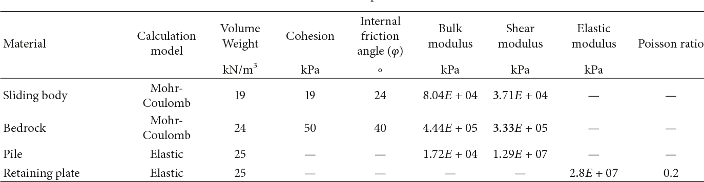 Analysis of Dynamic Coupling Characteristics of the Slope Reinforced