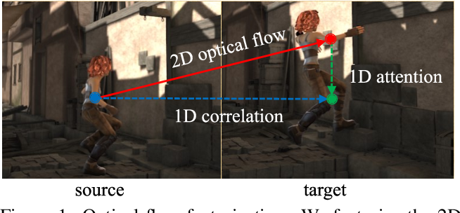 Figure 1 for High-Resolution Optical Flow from 1D Attention and Correlation