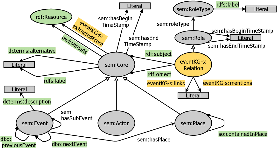 Figure 3 for EventKG - the Hub of Event Knowledge on the Web - and Biographical Timeline Generation