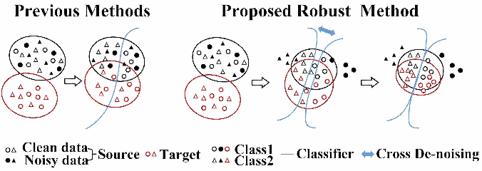 Figure 1 for Cross-denoising Network against Corrupted Labels in Medical Image Segmentation with Domain Shift