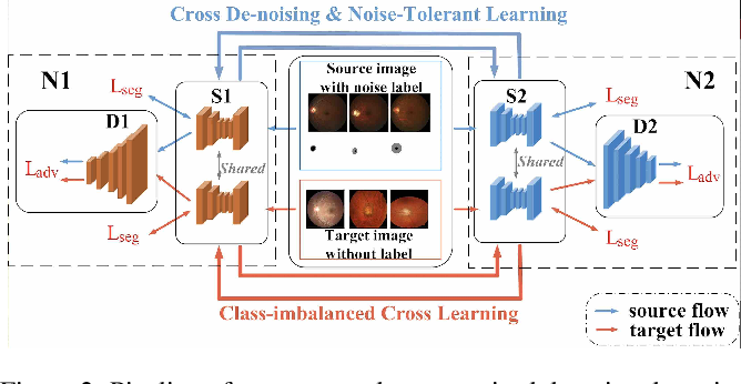 Figure 3 for Cross-denoising Network against Corrupted Labels in Medical Image Segmentation with Domain Shift