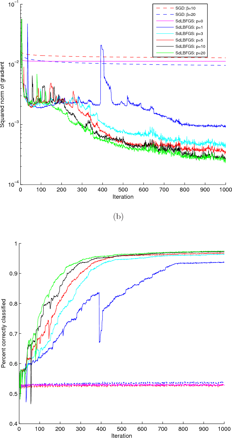 Figure 1 for Stochastic Quasi-Newton Methods for Nonconvex Stochastic Optimization