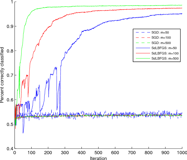 Figure 3 for Stochastic Quasi-Newton Methods for Nonconvex Stochastic Optimization