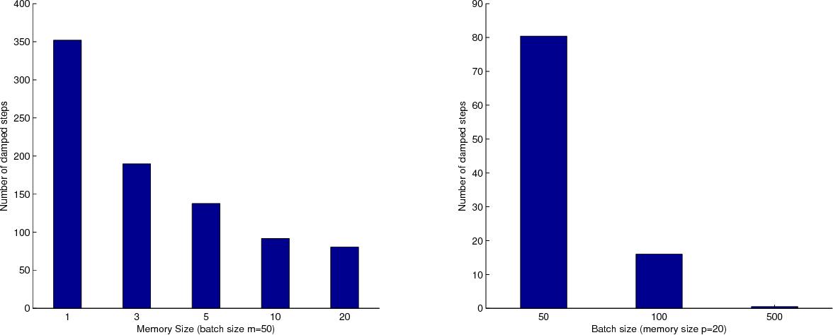 Figure 4 for Stochastic Quasi-Newton Methods for Nonconvex Stochastic Optimization