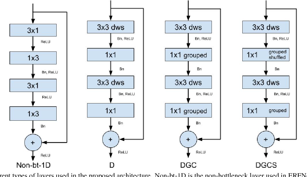 Figure 3 for Efficient Semantic Segmentation using Gradual Grouping