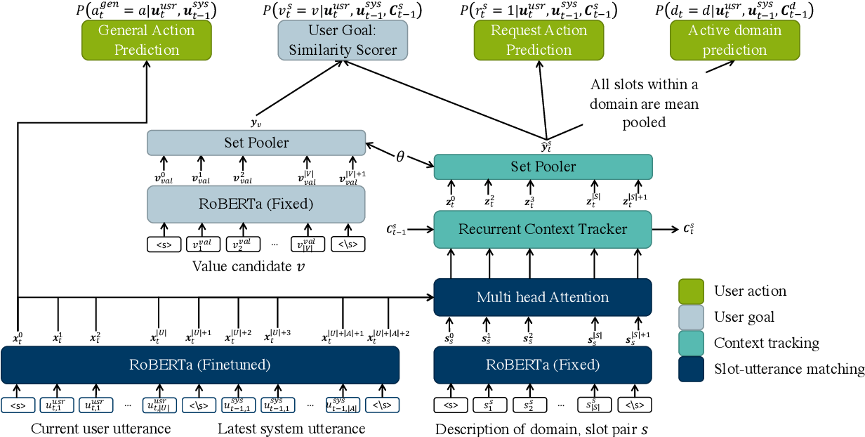 Figure 1 for Uncertainty Measures in Neural Belief Tracking and the Effects on Dialogue Policy Performance