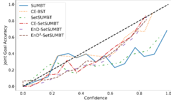 Figure 4 for Uncertainty Measures in Neural Belief Tracking and the Effects on Dialogue Policy Performance