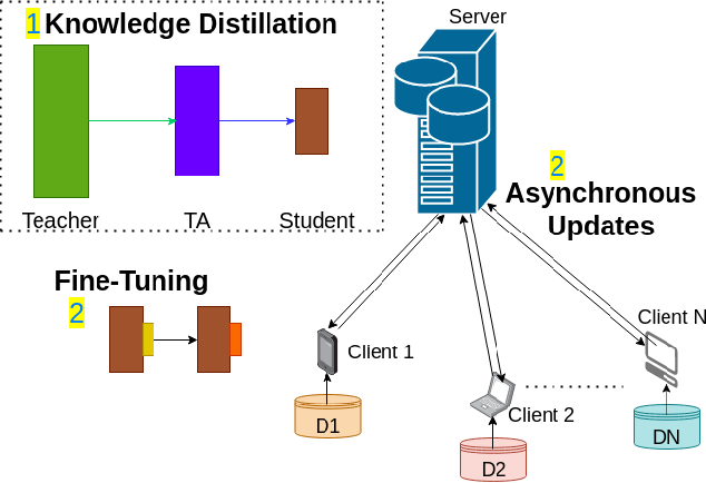 Figure 1 for Federated Action Recognition on Heterogeneous Embedded Devices