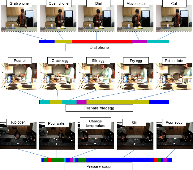 Figure 1 for An end-to-end generative framework for video segmentation and recognition