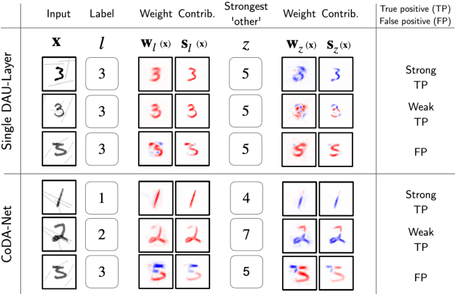 Figure 2 for Convolutional Dynamic Alignment Networks for Interpretable Classifications
