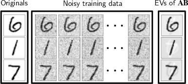 Figure 3 for Convolutional Dynamic Alignment Networks for Interpretable Classifications