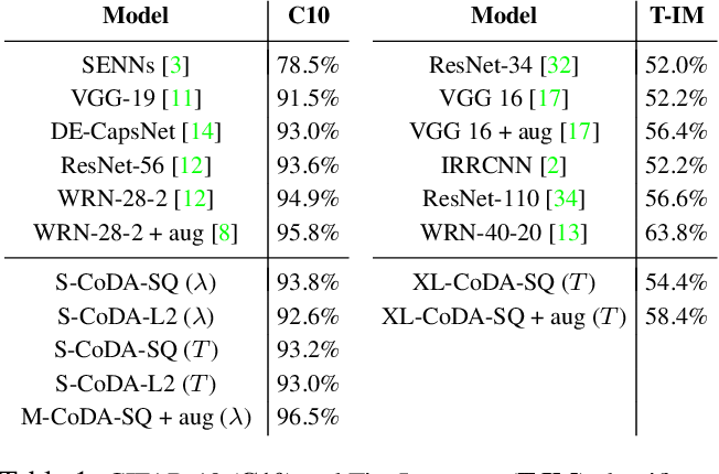 Figure 1 for Convolutional Dynamic Alignment Networks for Interpretable Classifications