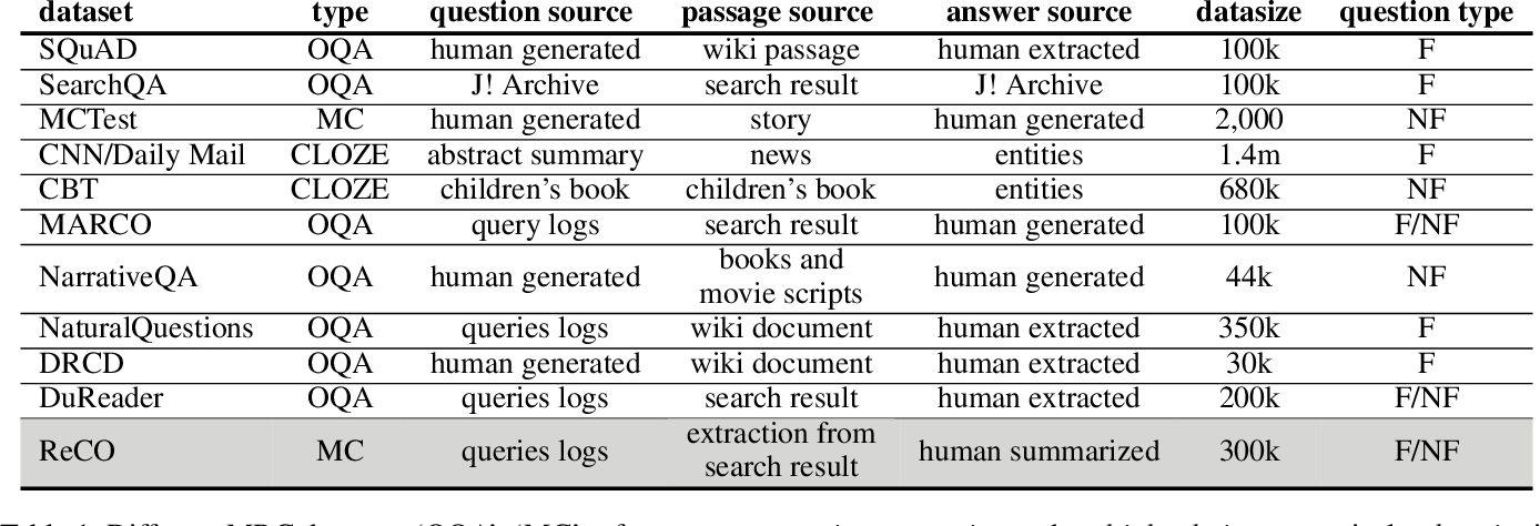 Figure 2 for ReCO: A Large Scale Chinese Reading Comprehension Dataset on Opinion