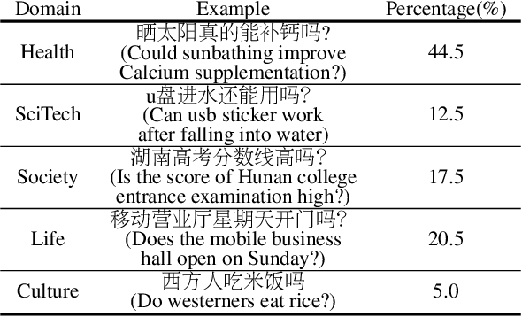 Figure 4 for ReCO: A Large Scale Chinese Reading Comprehension Dataset on Opinion