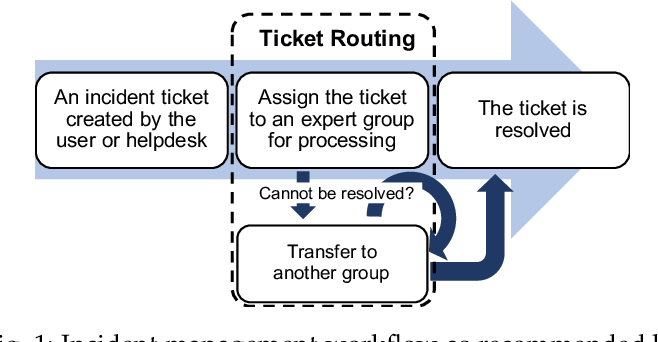 Figure 1 for UFTR: A Unified Framework for Ticket Routing