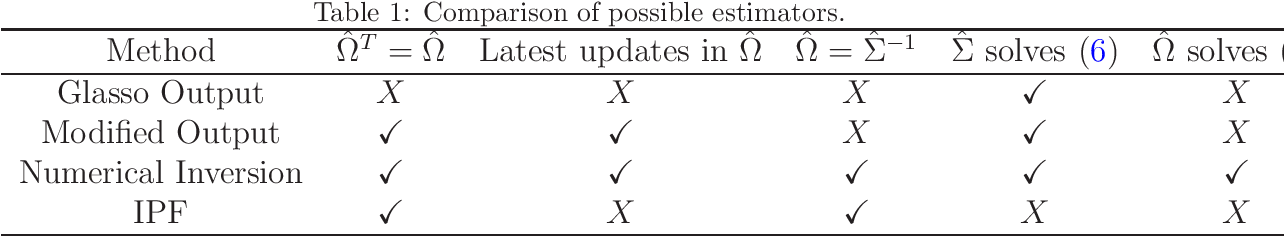 Figure 2 for A note on the lack of symmetry in the graphical lasso
