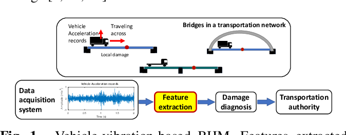 Figure 1 for Damage-sensitive and domain-invariant feature extraction for vehicle-vibration-based bridge health monitoring