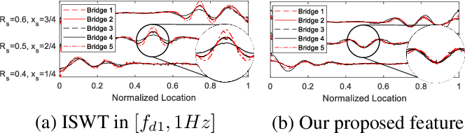 Figure 4 for Damage-sensitive and domain-invariant feature extraction for vehicle-vibration-based bridge health monitoring