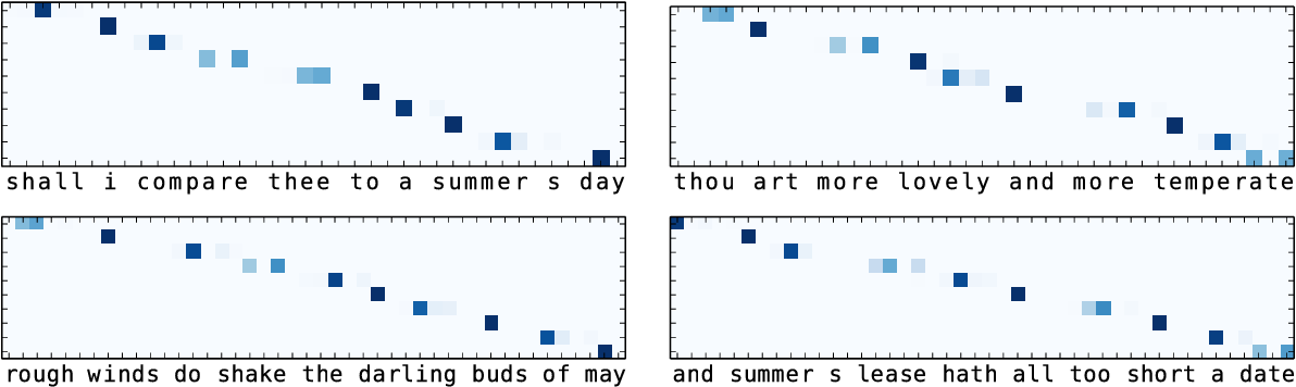 Figure 4 for Deep-speare: A Joint Neural Model of Poetic Language, Meter and Rhyme