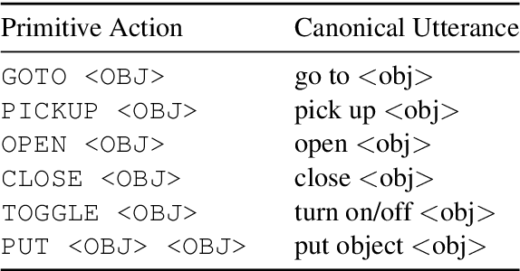 Figure 2 for Learning Adaptive Language Interfaces through Decomposition