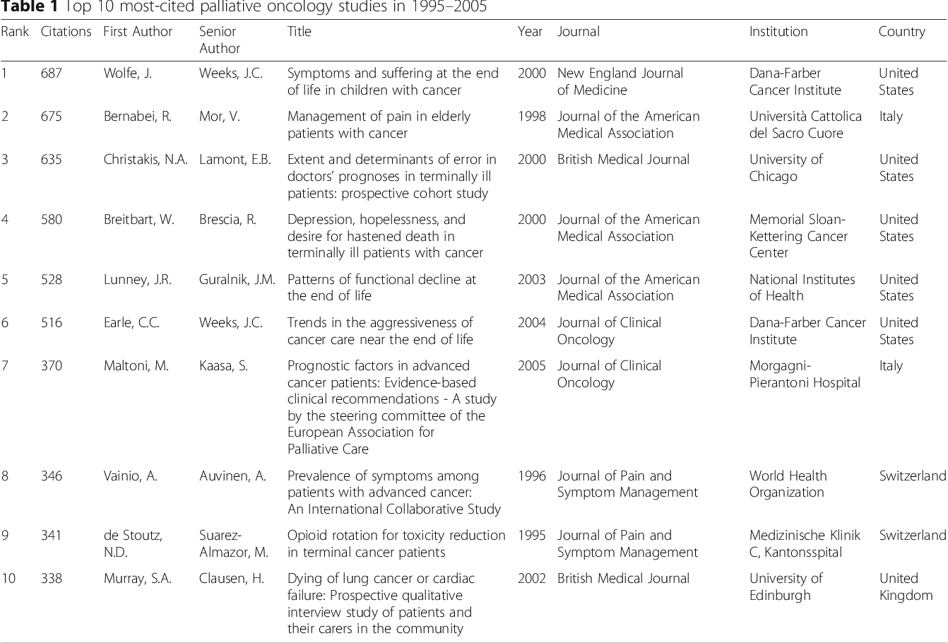 Characteristics and impact of the most-cited palliative