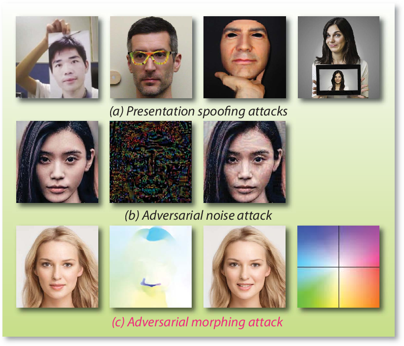 Figure 1 for Amora: Black-box Adversarial Morphing Attack