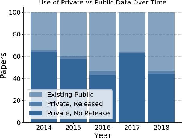 Figure 1 for The Role of Publicly Available Data in MICCAI Papers from 2014 to 2018