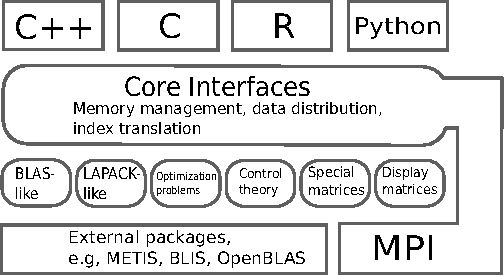 One-Sided Interface for Matrix Operations Using MPI-3 RMA: A