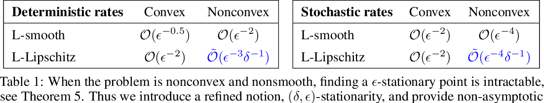 Figure 1 for On Complexity of Finding Stationary Points of Nonsmooth Nonconvex Functions