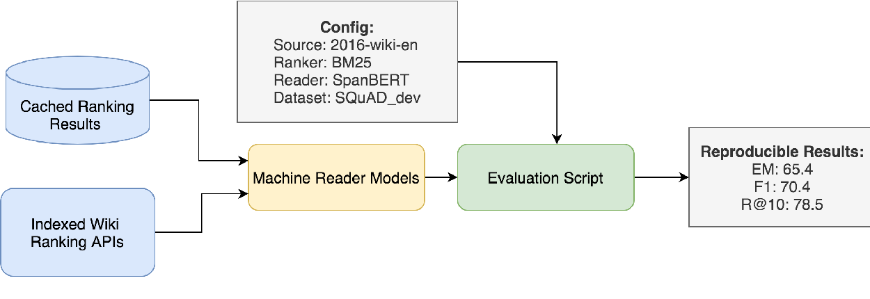 Figure 1 for SF-QA: Simple and Fair Evaluation Library for Open-domain Question Answering