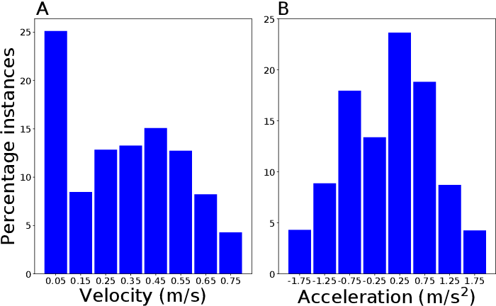 Figure 4 for Low-viewpoint forest depth dataset for sparse rover swarms