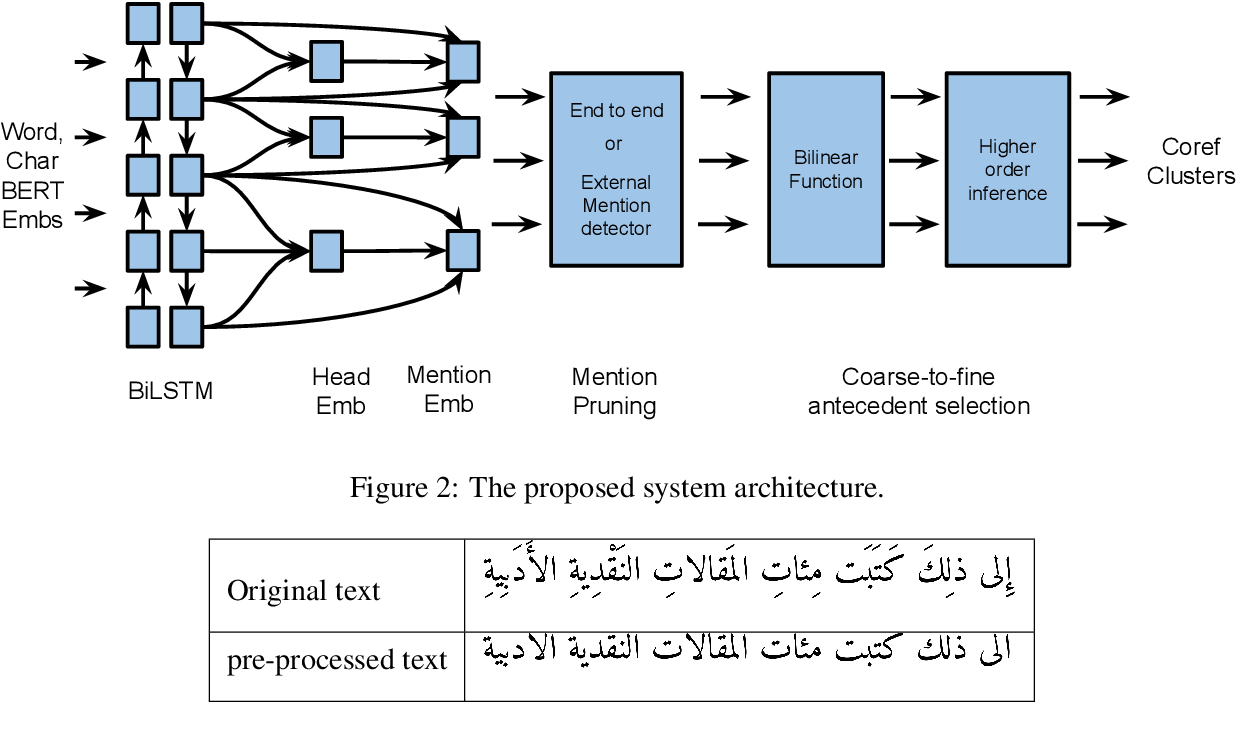 Figure 2 for Neural Coreference Resolution for Arabic