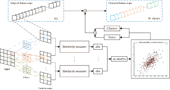 Figure 2 for ACP: Automatic Channel Pruning via Clustering and Swarm Intelligence Optimization for CNN