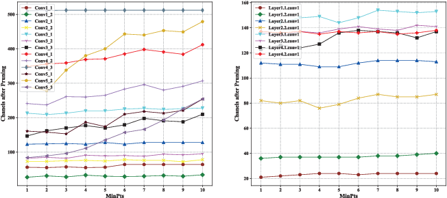 Figure 4 for ACP: Automatic Channel Pruning via Clustering and Swarm Intelligence Optimization for CNN