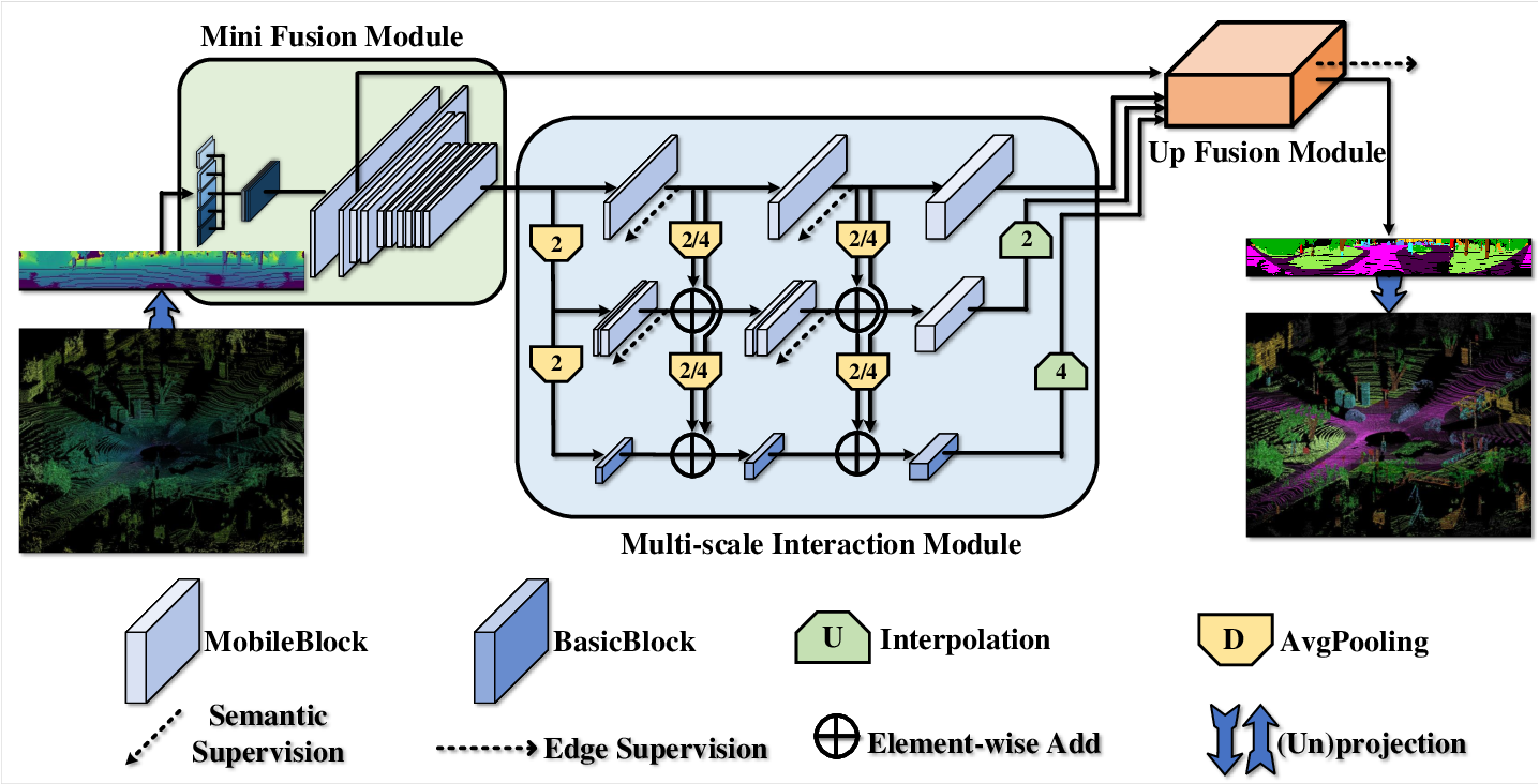 Figure 1 for Multi-scale Interaction for Real-time LiDAR Data Segmentation on an Embedded Platform