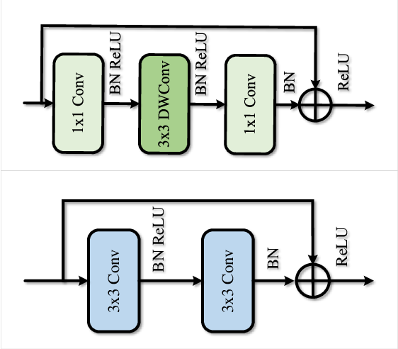 Figure 3 for Multi-scale Interaction for Real-time LiDAR Data Segmentation on an Embedded Platform