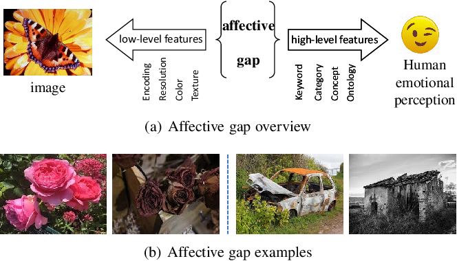 Figure 3 for Affective Image Content Analysis: Two Decades Review and New Perspectives