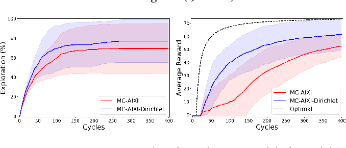 Figure 2 for Universal Reinforcement Learning Algorithms: Survey and Experiments
