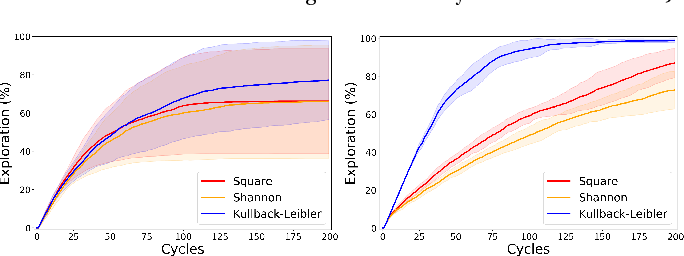 Figure 3 for Universal Reinforcement Learning Algorithms: Survey and Experiments