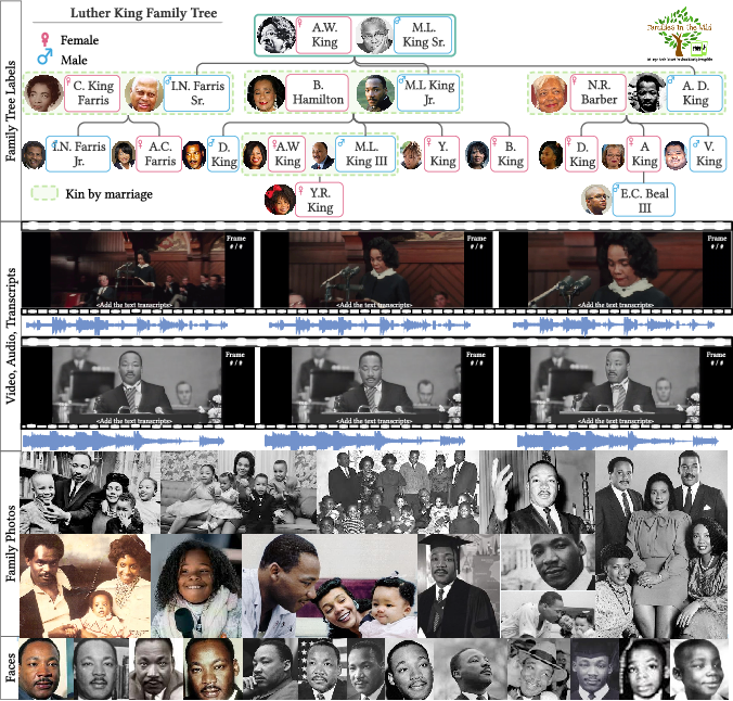 Figure 1 for Families In Wild Multimedia (FIW-MM): A Multi-Modal Database for Recognizing Kinship