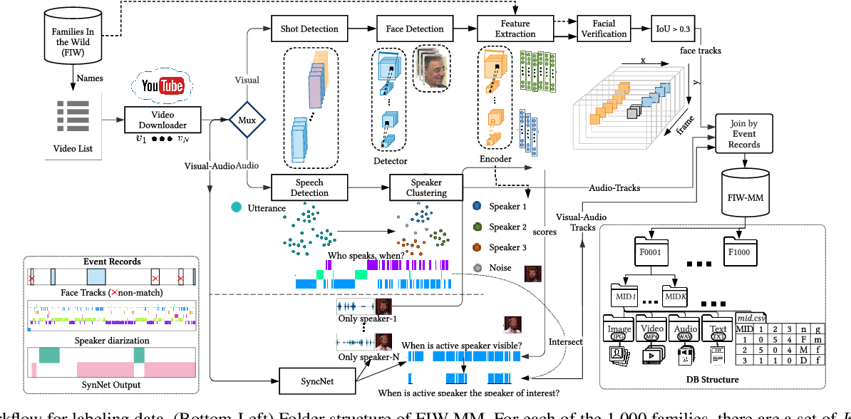 Figure 2 for Families In Wild Multimedia (FIW-MM): A Multi-Modal Database for Recognizing Kinship